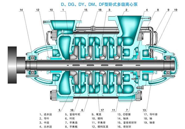 MD85-45X4型耐磨矿用多级泵结构图
