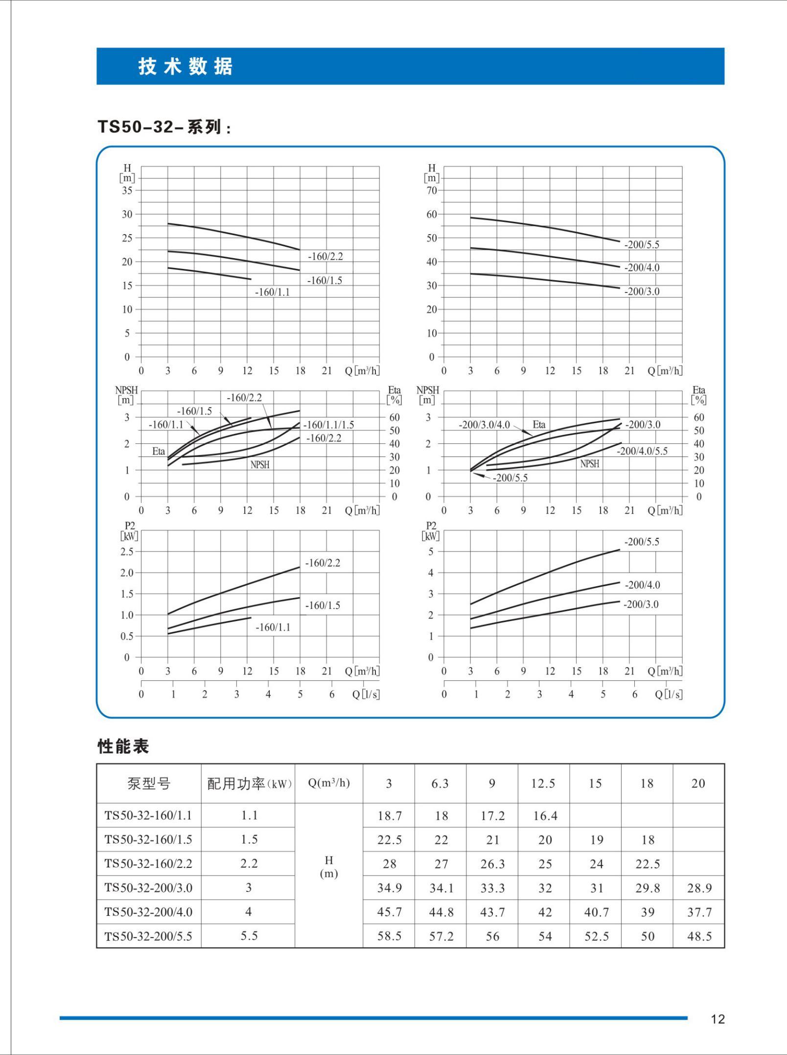 TS型不锈钢卧式单级离心泵性能和技术数据