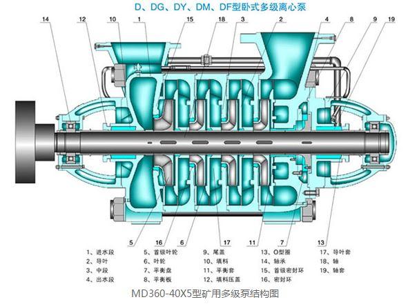 MD360-40X5型矿用多级泵结构图