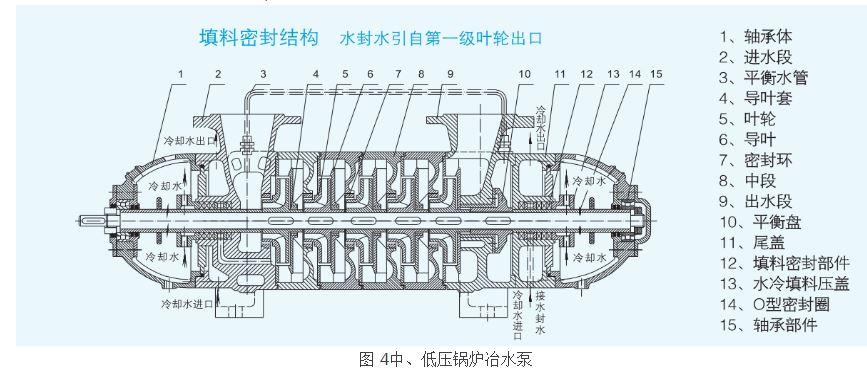 图 4中、低压锅炉冶水泵