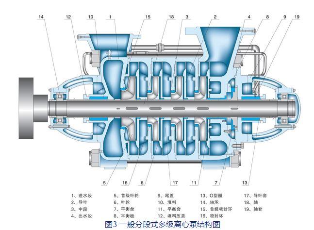 图3 一般分段式多级离心泵结构图