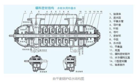自平衡锅炉给水结构图2