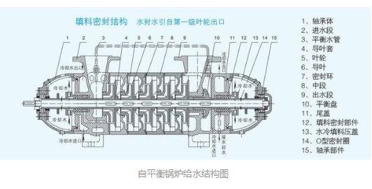 自平衡锅炉给水结构图