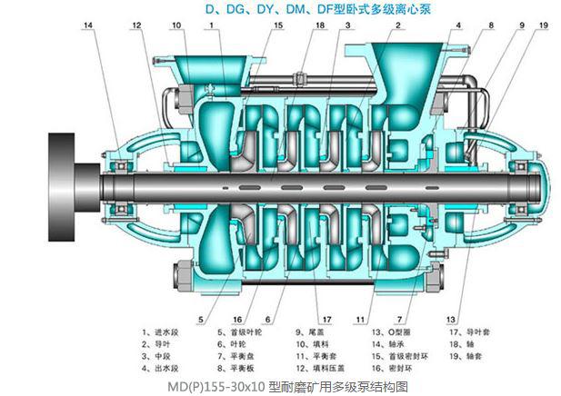 MD150-30X5型耐磨矿用多级泵结构图片展示