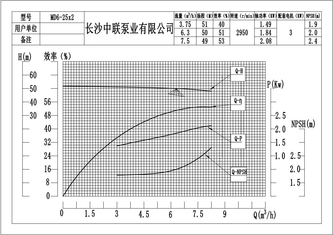 MD12-80x8(P)矿用耐磨多级离心泵性能参数曲线图
