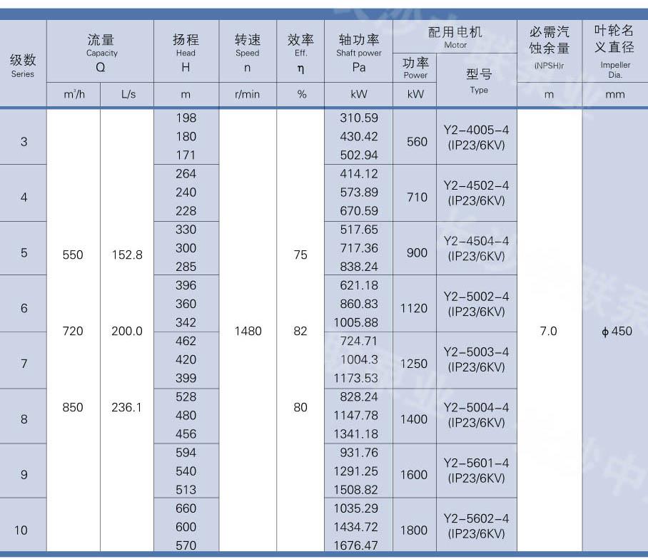 MD720-60X7型矿山用水泵性能参数