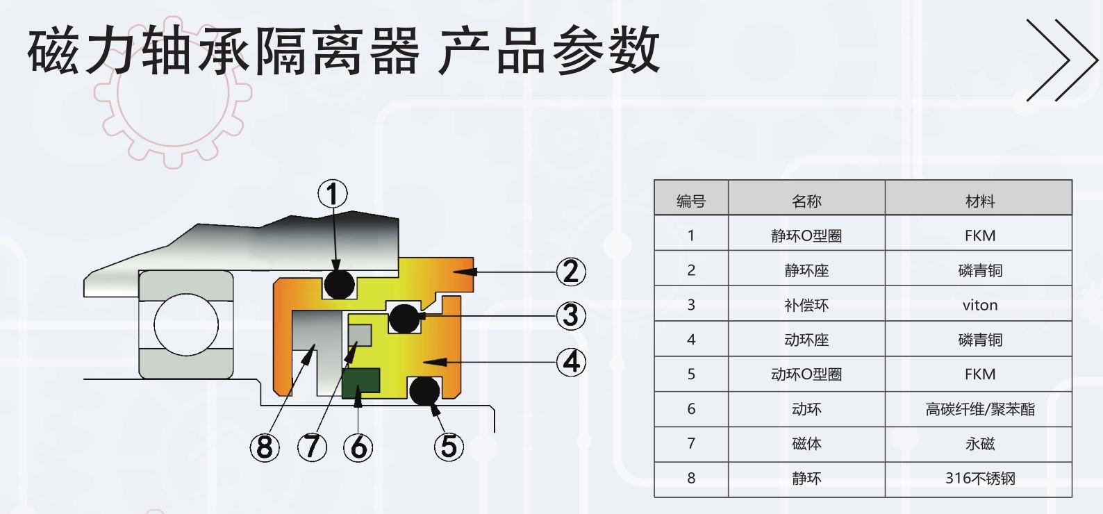 中联磁力轴承隔离器产品参数