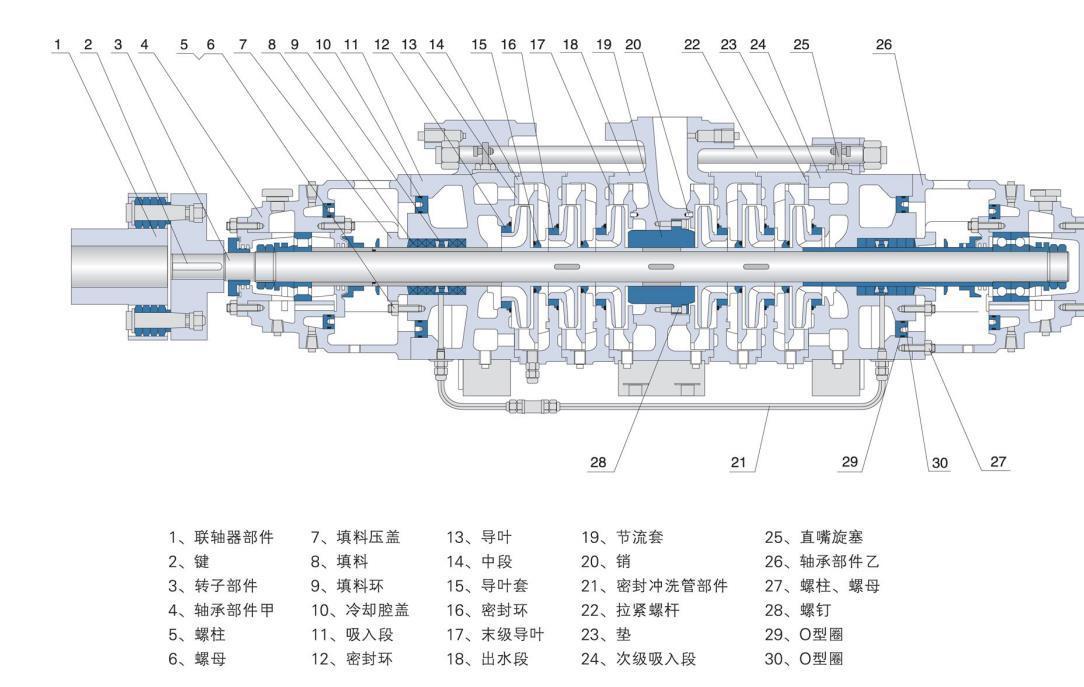MDP型自平衡矿用耐磨多级泵结构图